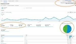 Overzicht traffic google analytics website addkenmerken.net