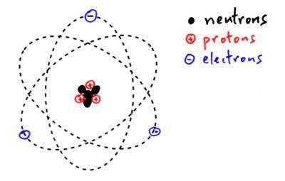 Energie molecuul