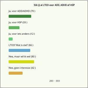Poll - Slik jij al LTO3 voor ADD, ADHD of HSP