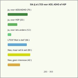 Poll - Slik jij al LTO3 voor ADD, ADHD of HSP?